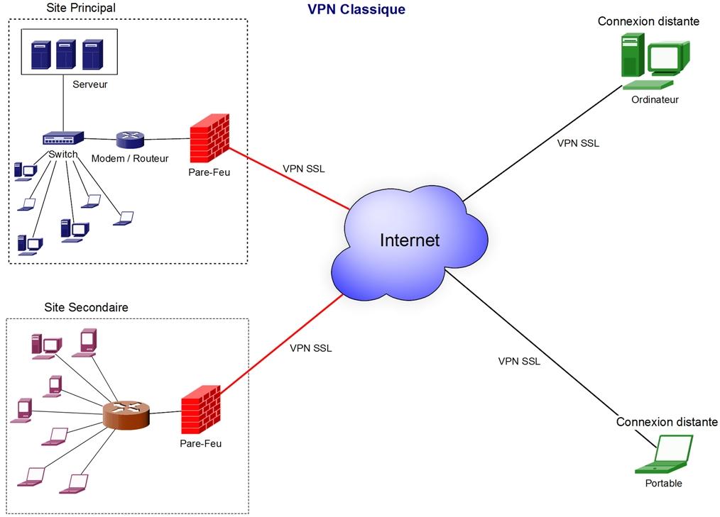 VPN CLASSIQUE