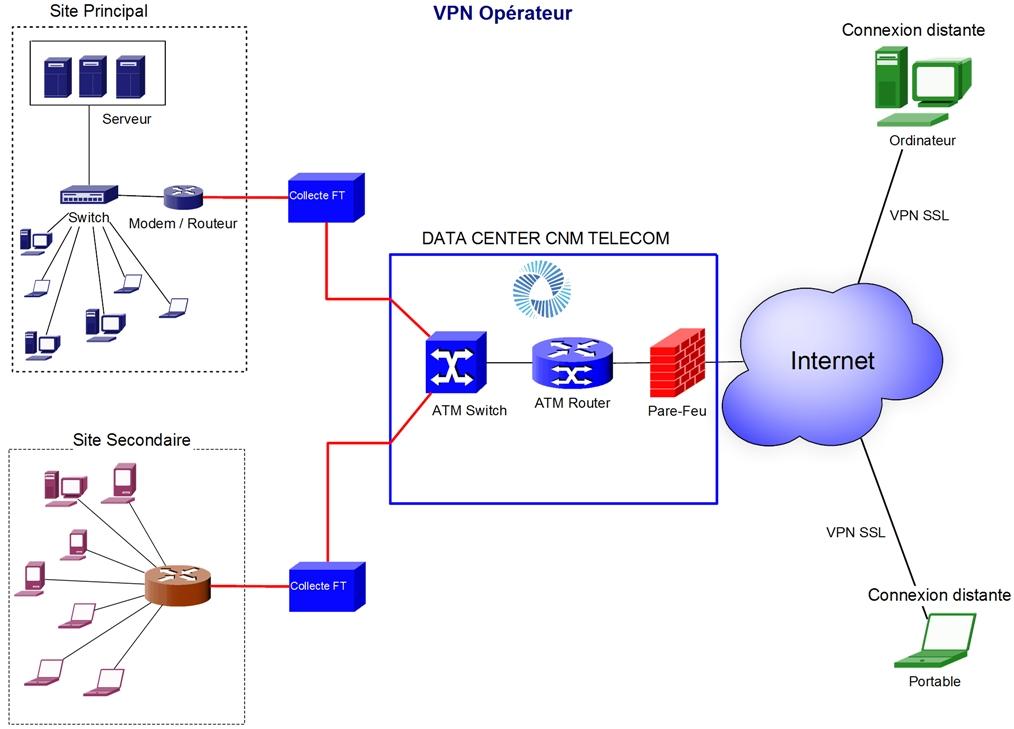 VPN OPERATEUR